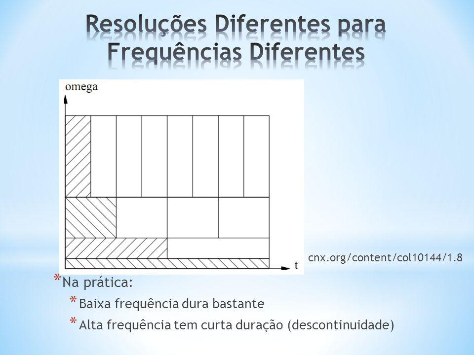 * Na prática: * Baixa frequência dura bastante * Alta frequência tem curta duração (descontinuidade) cnx.org/content/col10144/1.8