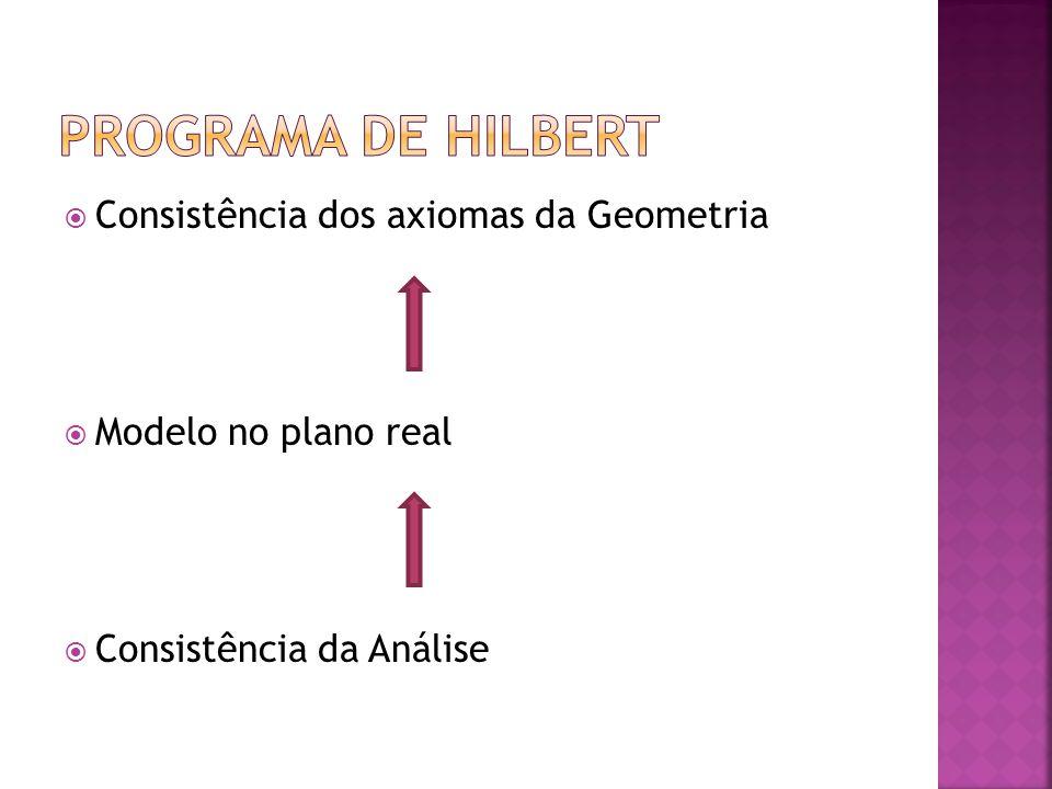 Consistência dos axiomas da Geometria Modelo no plano real Consistência da Análise