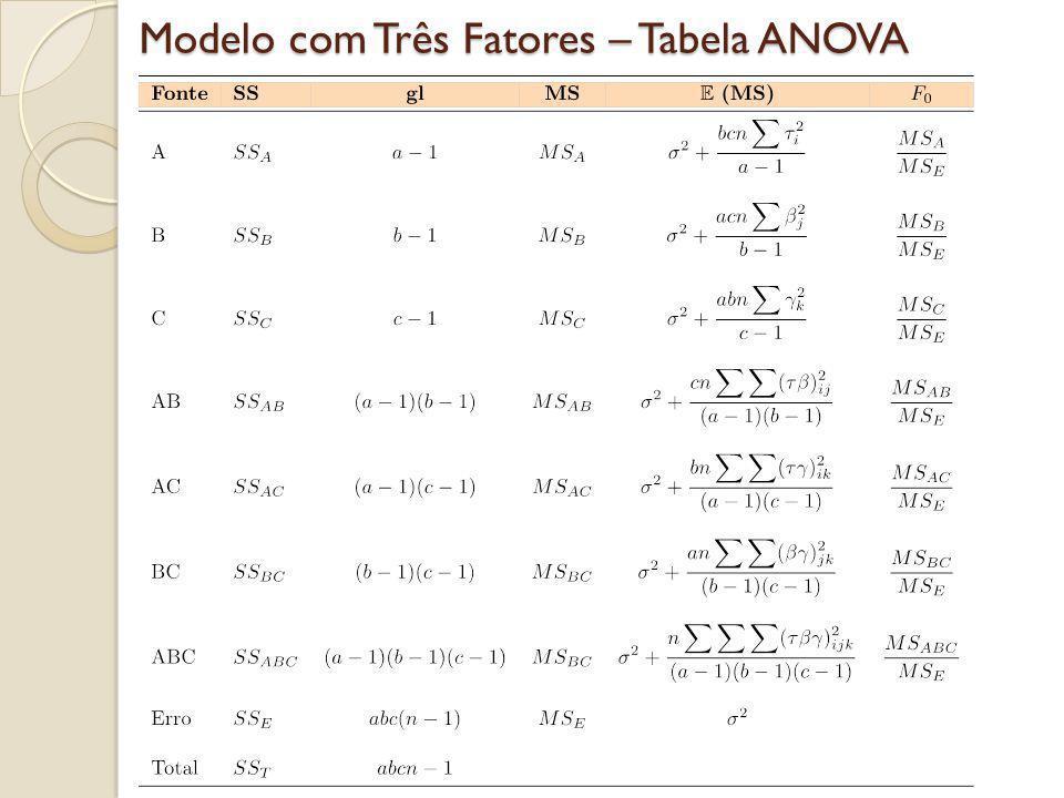 Modelo com Três Fatores – Tabela ANOVA