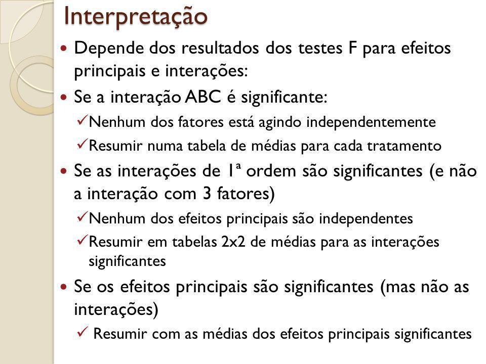 Interpretação Depende dos resultados dos testes F para efeitos principais e interações: Se a interação ABC é significante: Nenhum dos fatores está agi