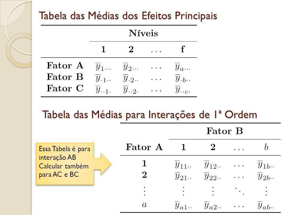 Tabela das Médias dos Efeitos Principais Tabela das Médias para Interações de 1ª Ordem Essa Tabela é para interação AB Calcular também para AC e BC Es