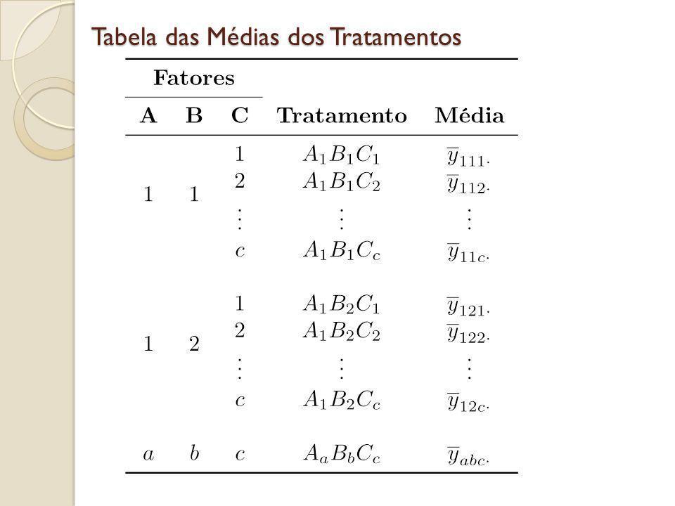 Tabela das Médias dos Tratamentos