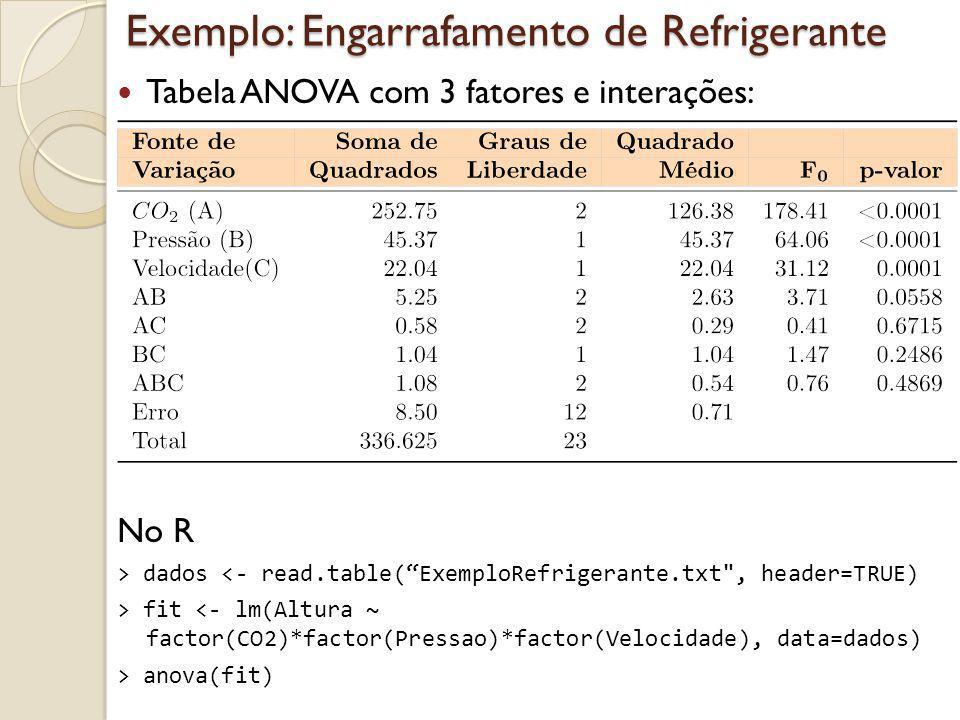 Exemplo: Engarrafamento de Refrigerante Tabela ANOVA com 3 fatores e interações: No R > dados <- read.table(ExemploRefrigerante.txt