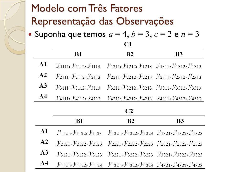 Modelo com Três Fatores Representação das Observações Suponha que temos a = 4, b = 3, c = 2 e n = 3 C1 B1B2B3 A1 y 1111, y 1112, y 1113 y 1211, y 1212