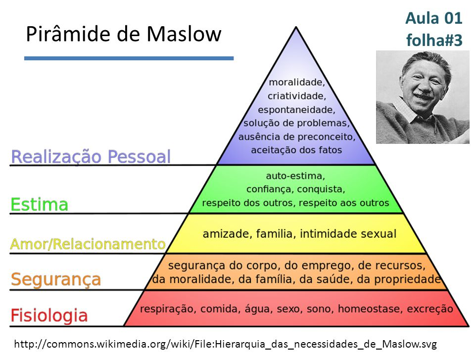 Pirâmide de Maslow http://commons.wikimedia.org/wiki/File:Hierarquia_das_necessidades_de_Maslow.svg Aula 01 folha#3