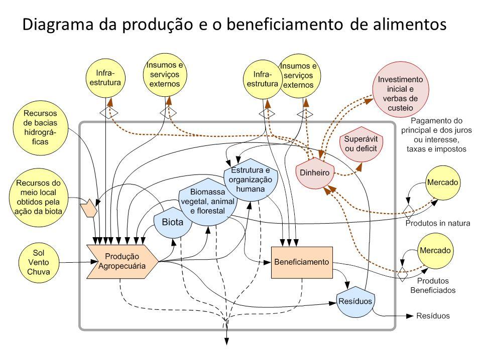 Diagrama da produção e o beneficiamento de alimentos