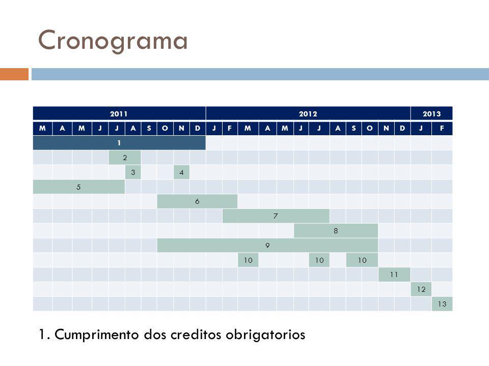 Cronograma 201120122013 MAMJJASONDJFMAMJJASONDJF 1 2 34 5 6 7 8 9 10 11 12 13 1. Cumprimento dos creditos obrigatorios