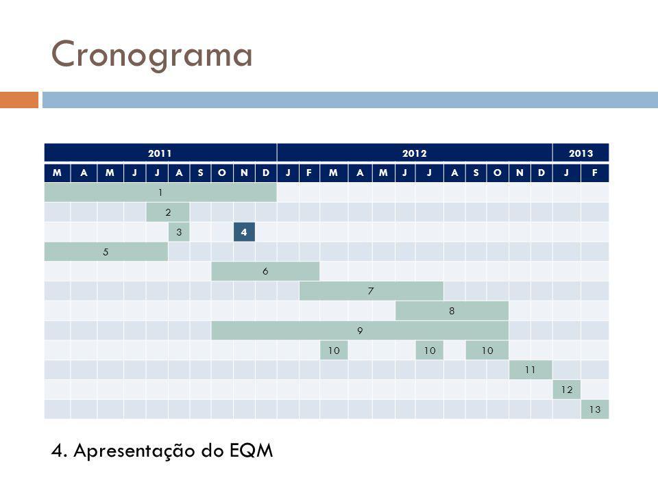 Cronograma 201120122013 MAMJJASONDJFMAMJJASONDJF 1 2 34 5 6 7 8 9 10 11 12 13 4. Apresentação do EQM