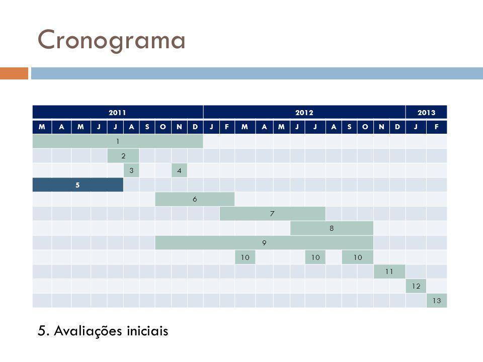 Cronograma 201120122013 MAMJJASONDJFMAMJJASONDJF 1 2 34 5 6 7 8 9 10 11 12 13 5. Avaliações iniciais