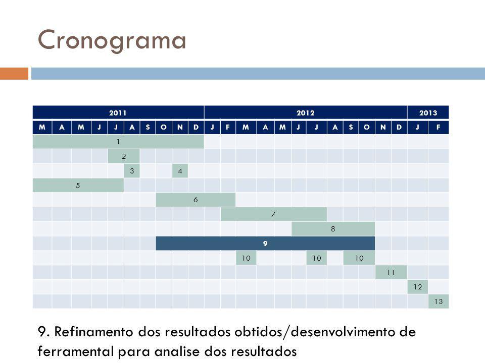 Cronograma 201120122013 MAMJJASONDJFMAMJJASONDJF 1 2 34 5 6 7 8 9 10 11 12 13 9. Refinamento dos resultados obtidos/desenvolvimento de ferramental par