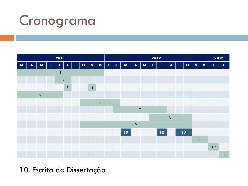 Cronograma 201120122013 MAMJJASONDJFMAMJJASONDJF 1 2 34 5 6 7 8 9 10 11 12 13 10. Escrita da Dissertação
