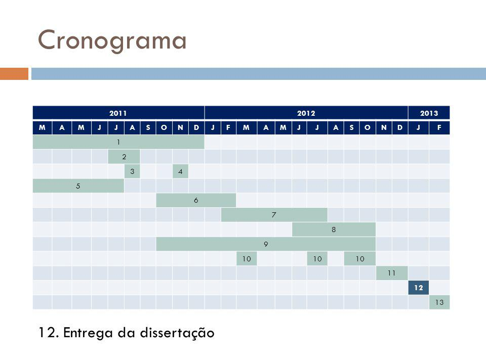 Cronograma 201120122013 MAMJJASONDJFMAMJJASONDJF 1 2 34 5 6 7 8 9 10 11 12 13 12. Entrega da dissertação