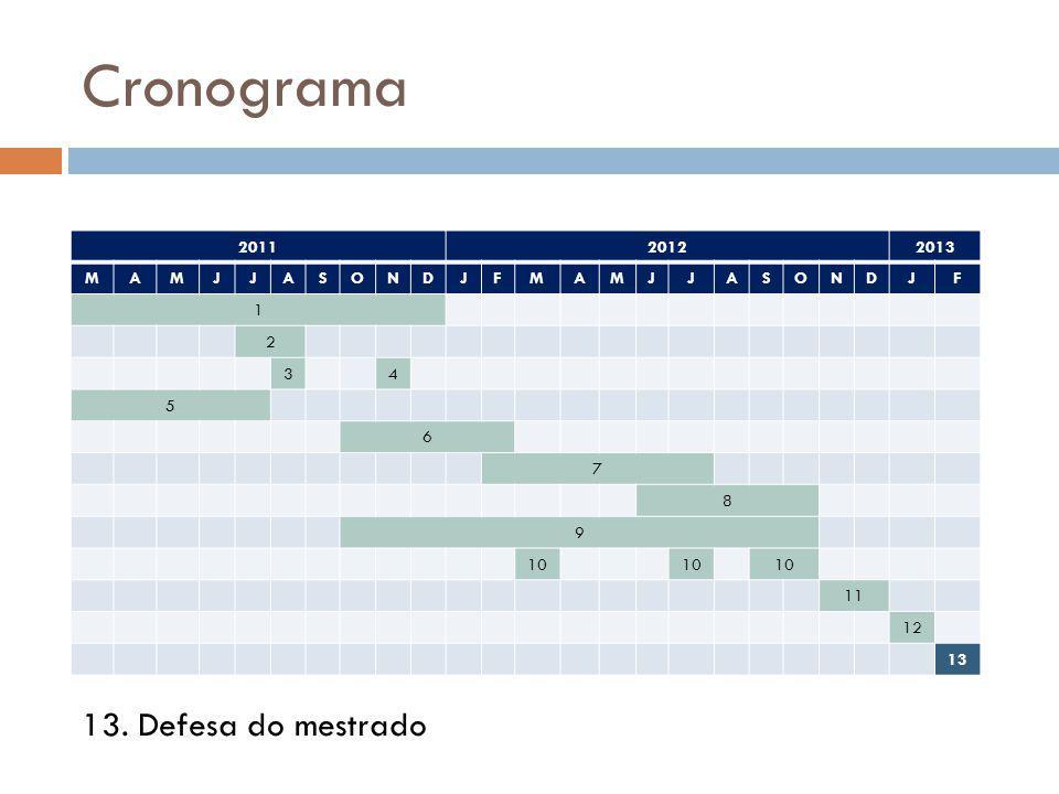 Cronograma 201120122013 MAMJJASONDJFMAMJJASONDJF 1 2 34 5 6 7 8 9 10 11 12 13 13. Defesa do mestrado