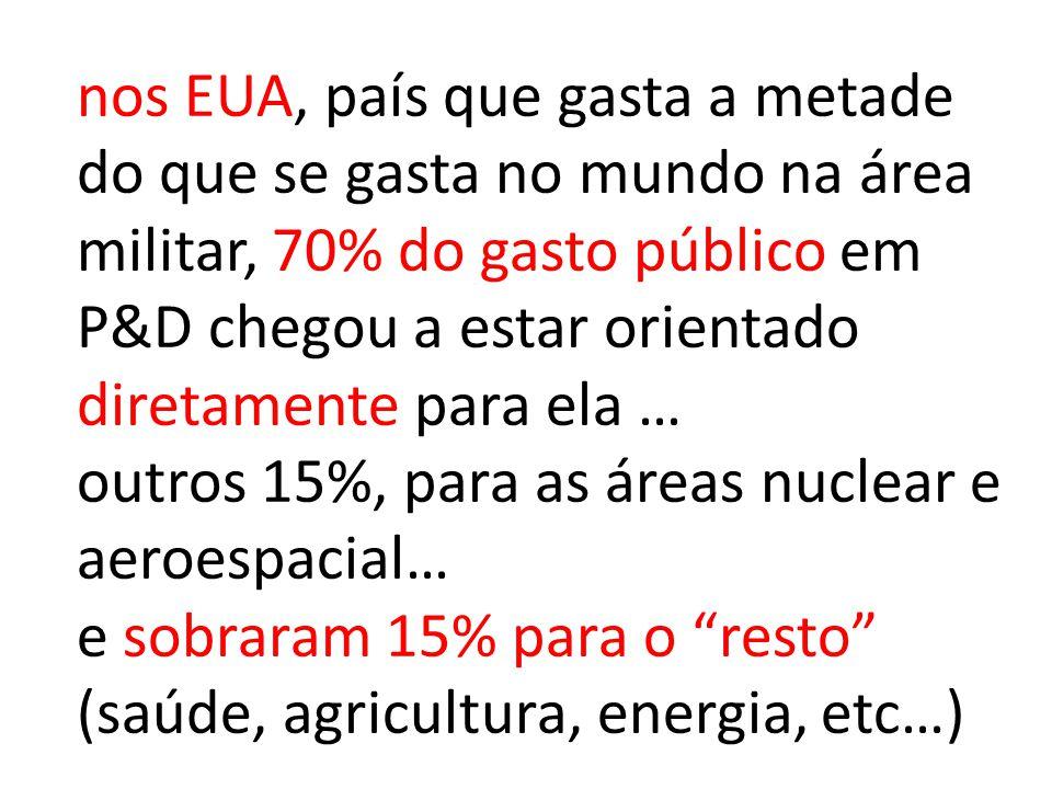 nos EUA, país que gasta a metade do que se gasta no mundo na área militar, 70% do gasto público em P&D chegou a estar orientado diretamente para ela … outros 15%, para as áreas nuclear e aeroespacial… e sobraram 15% para o resto (saúde, agricultura, energia, etc…)