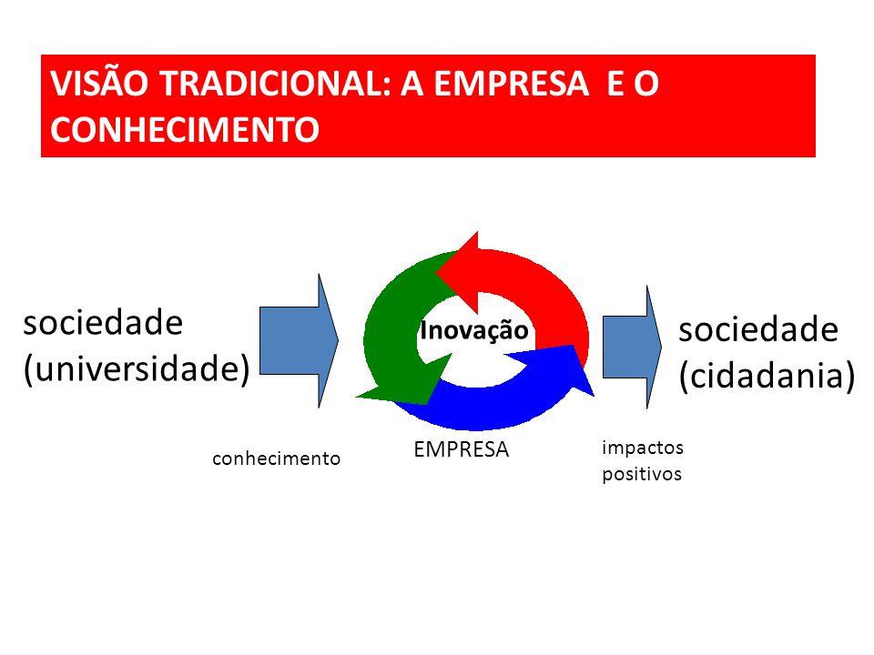 EMPRESA Inovação conhecimento sociedade (cidadania) impactos positivos sociedade (universidade) VISÃO TRADICIONAL: A EMPRESA E O CONHECIMENTO