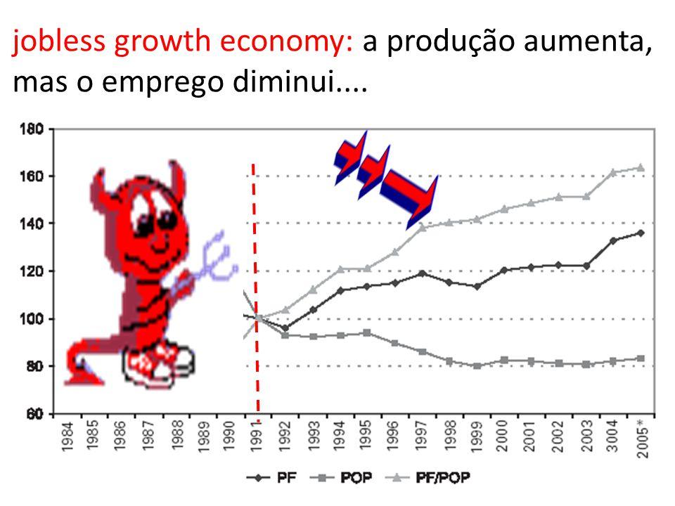 jobless growth economy: a produção aumenta, mas o emprego diminui....