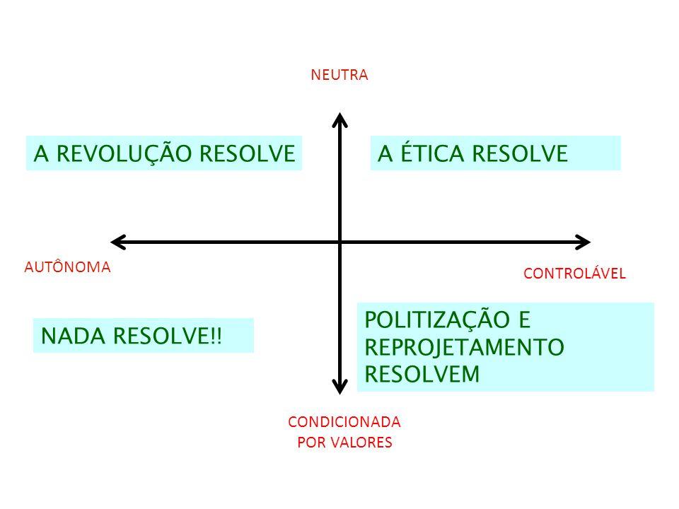 NEUTRA CONTROLÁVEL AUTÔNOMA A ÉTICA RESOLVEA REVOLUÇÃO RESOLVE CONDICIONADA POR VALORES NADA RESOLVE!! POLITIZAÇÃO E REPROJETAMENTO RESOLVEM