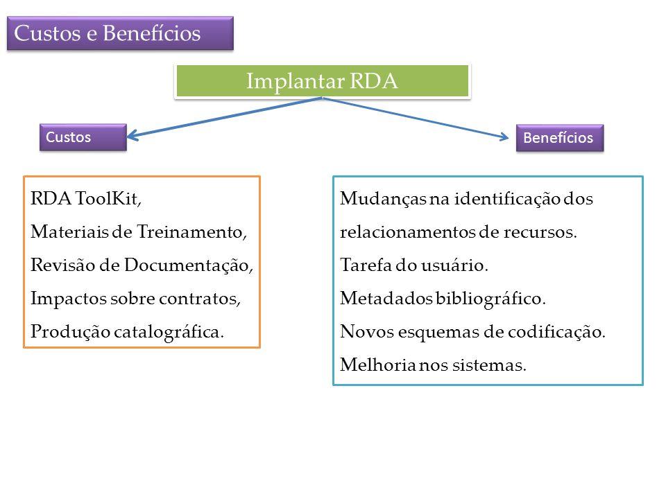 Custos e Benefícios Implantar RDA Custos Benefícios RDA ToolKit, Materiais de Treinamento, Revisão de Documentação, Impactos sobre contratos, Produção