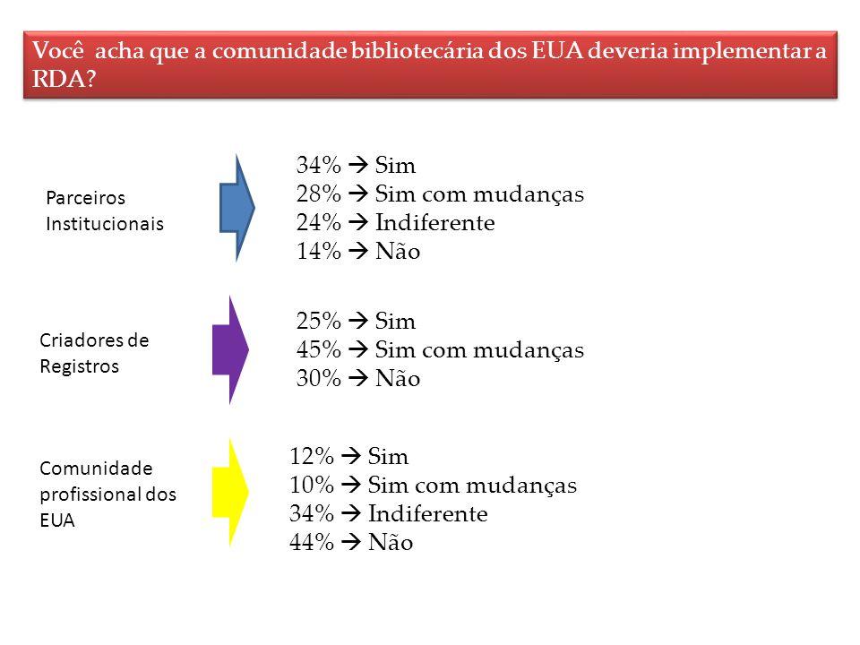 Você acha que a comunidade bibliotecária dos EUA deveria implementar a RDA? Parceiros Institucionais 34% Sim 28% Sim com mudanças 24% Indiferente 14%