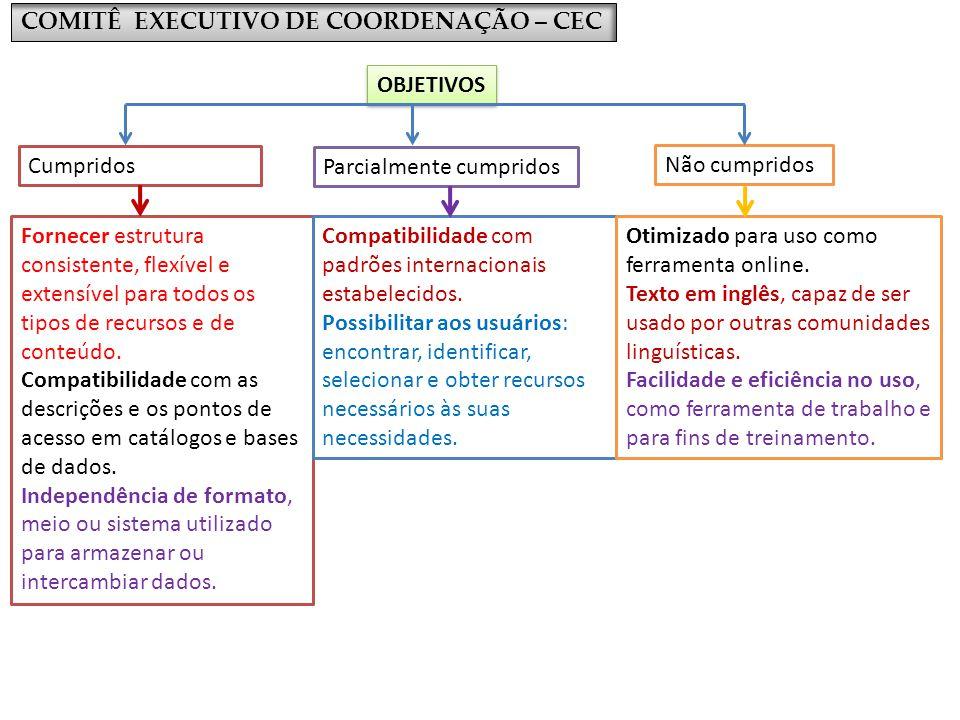 COMITÊ EXECUTIVO DE COORDENAÇÃO – CEC Cumpridos OBJETIVOS Parcialmente cumpridos Não cumpridos Fornecer estrutura consistente, flexível e extensível p