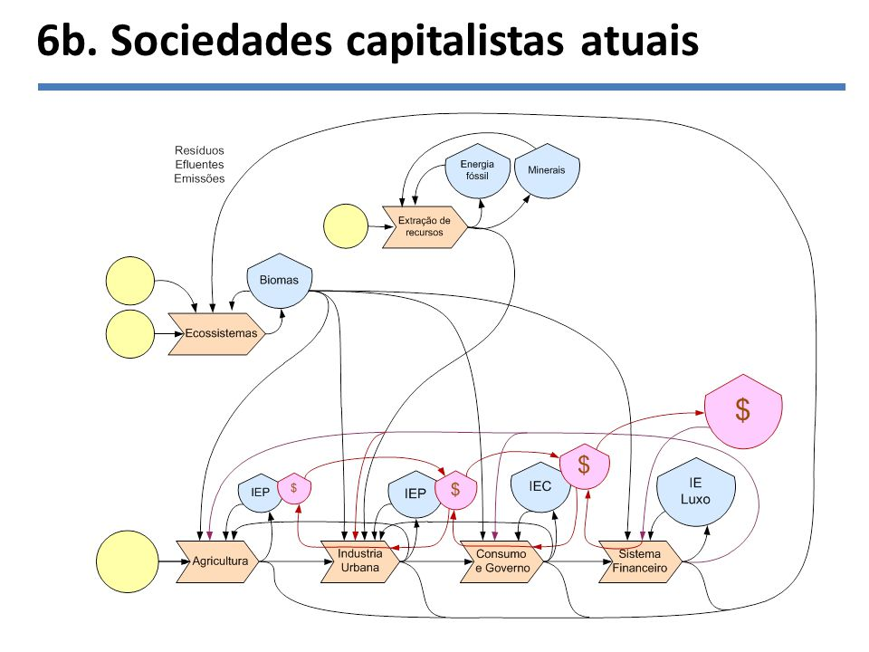 6b. Sociedades capitalistas atuais
