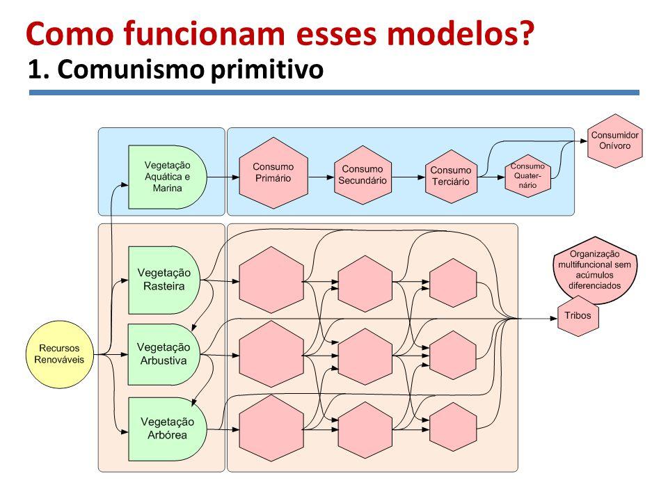 1. Comunismo primitivo Como funcionam esses modelos