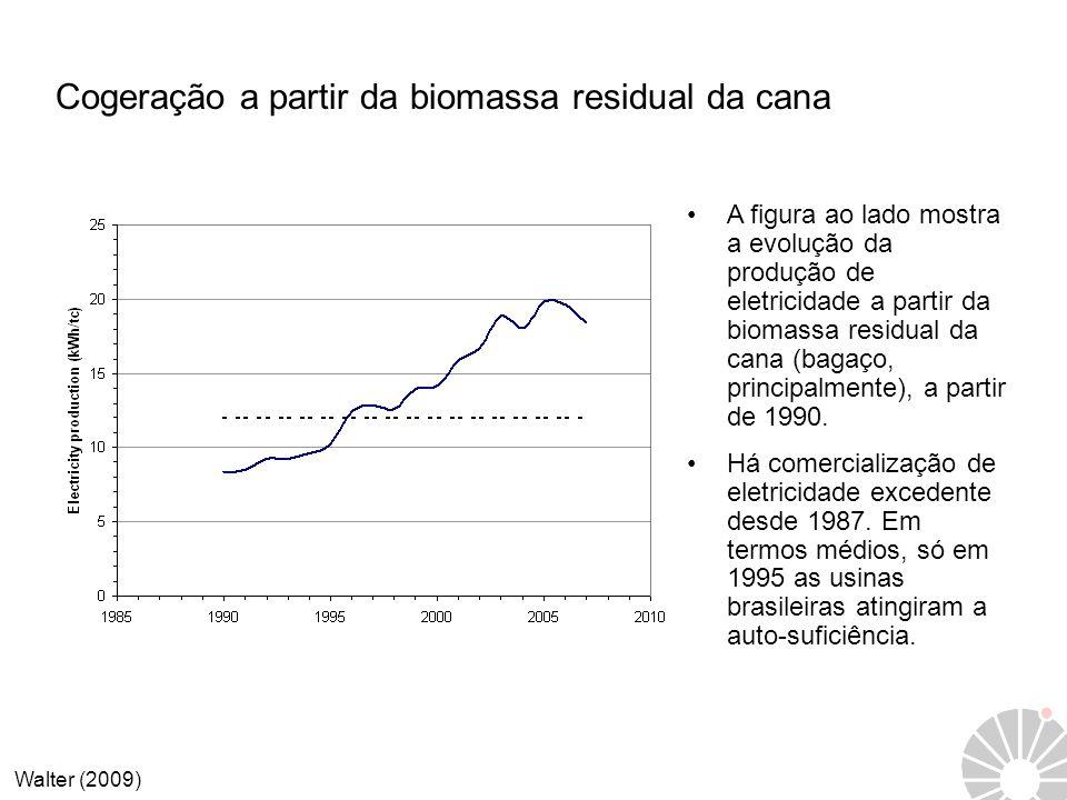 Cogeração a partir da biomassa residual da cana A figura ao lado mostra a evolução da produção de eletricidade a partir da biomassa residual da cana (