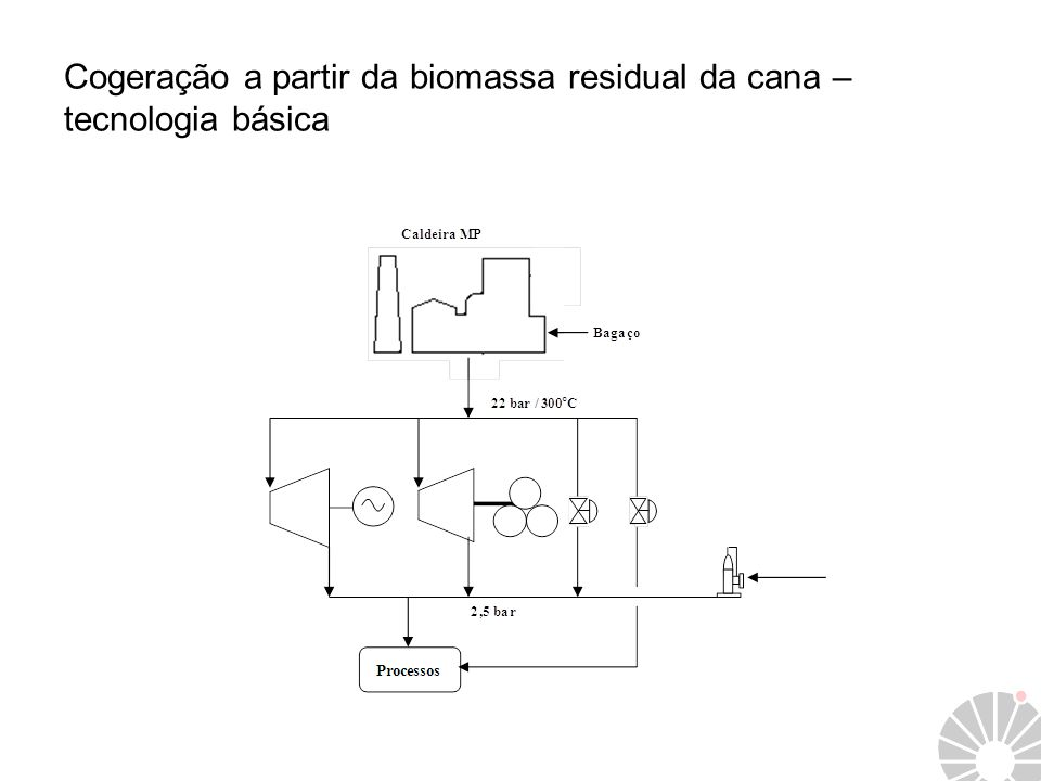 Cogeração a partir da biomassa residual da cana – tecnologia básica