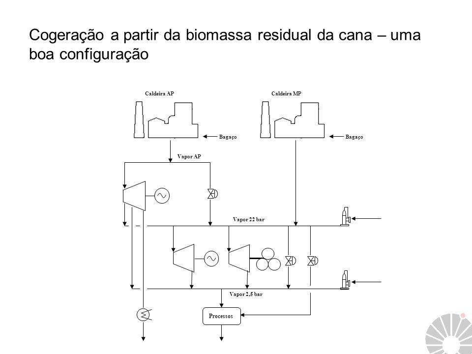 Processos Caldeira AP Bagaço Caldeira MP Bagaço Vapor 22 bar Vapor 2,5 bar Vapor AP Cogeração a partir da biomassa residual da cana – uma boa configur
