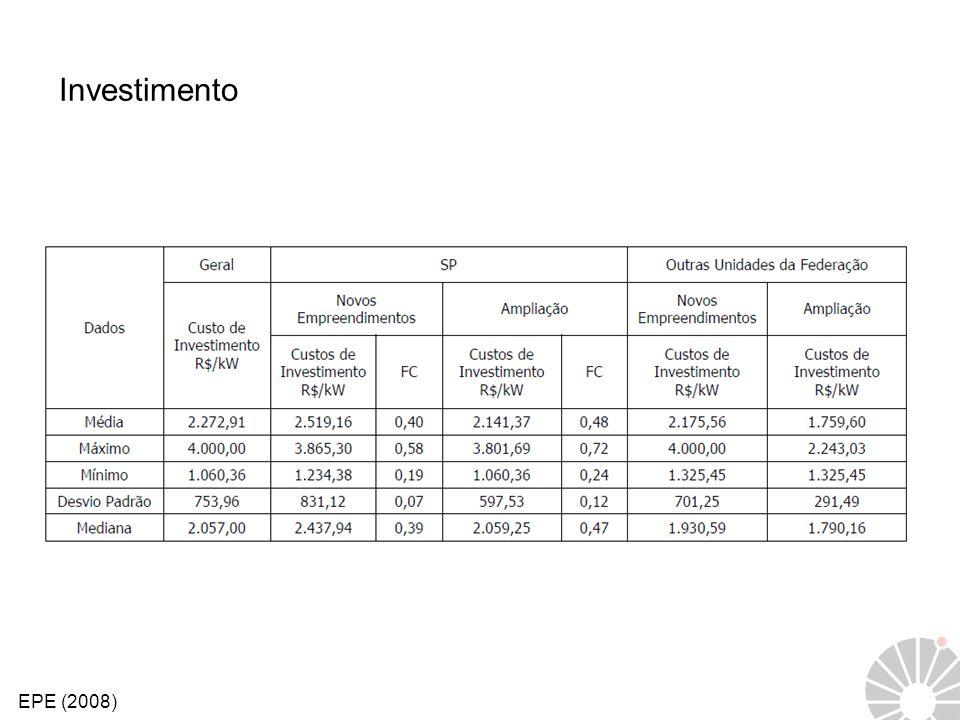 Investimento EPE (2008)