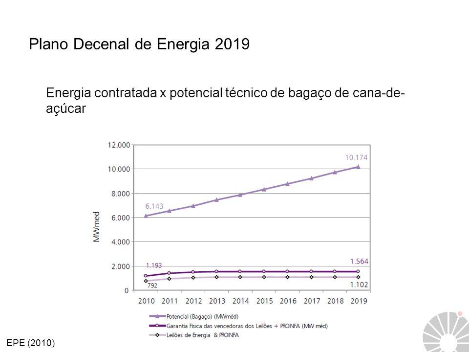 Plano Decenal de Energia 2019 Energia contratada x potencial técnico de bagaço de cana-de- açúcar EPE (2010)