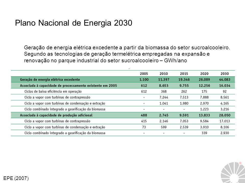 Plano Nacional de Energia 2030 Geração de energia elétrica excedente a partir da biomassa do setor sucroalcooleiro. Segundo as tecnologias de geração