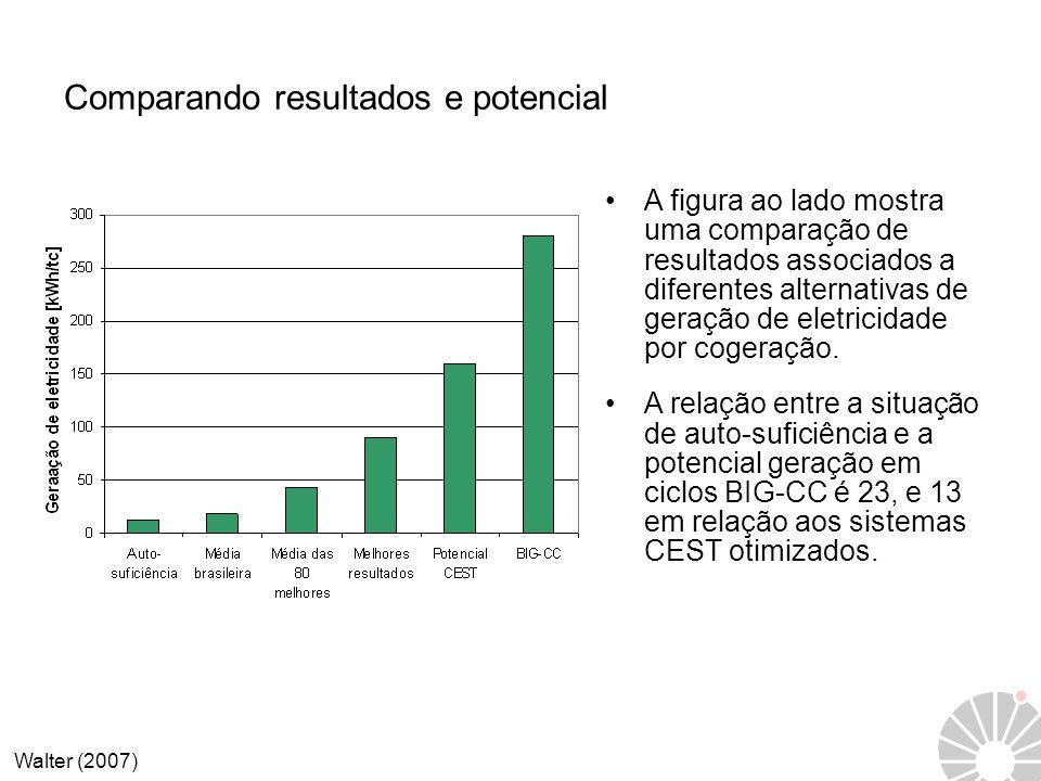 Comparando resultados e potencial A figura ao lado mostra uma comparação de resultados associados a diferentes alternativas de geração de eletricidade