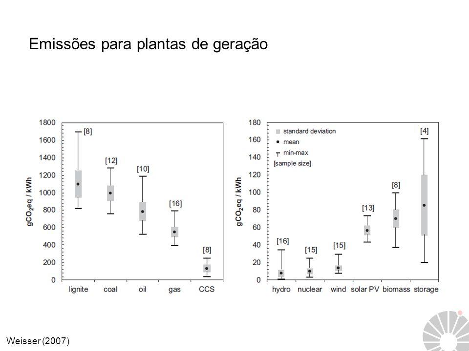 Emissões para plantas de geração Weisser (2007)