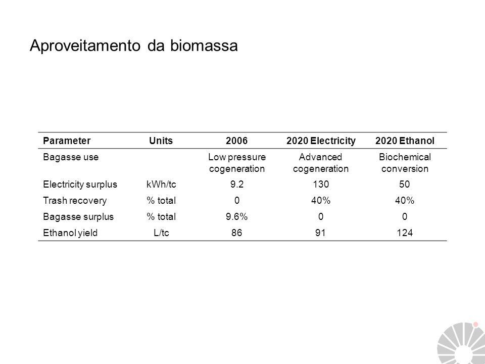 Aproveitamento da biomassa ParameterUnits20062020 Electricity2020 Ethanol Bagasse useLow pressure cogeneration Advanced cogeneration Biochemical conve