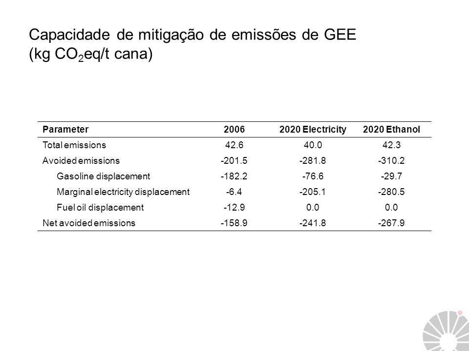 Capacidade de mitigação de emissões de GEE (kg CO 2 eq/t cana) Parameter20062020 Electricity2020 Ethanol Total emissions42.640.042.3 Avoided emissions