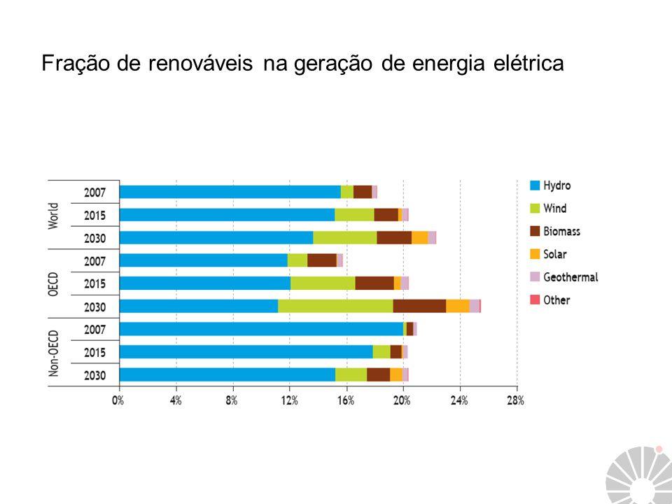 Fração de renováveis na geração de energia elétrica