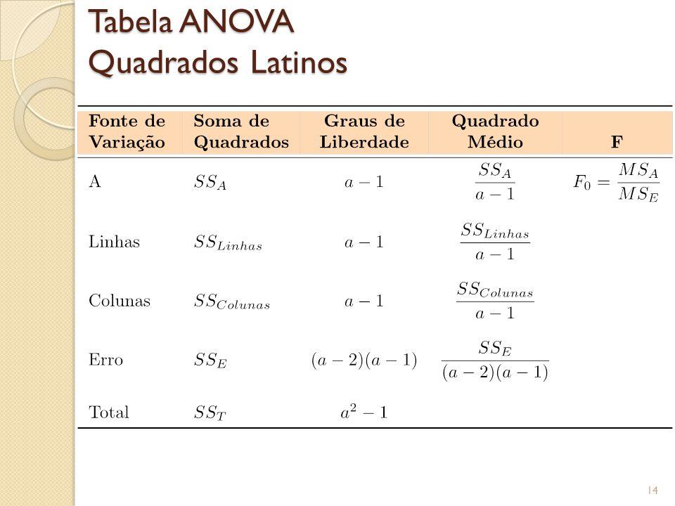 Tabela ANOVA Quadrados Latinos 14