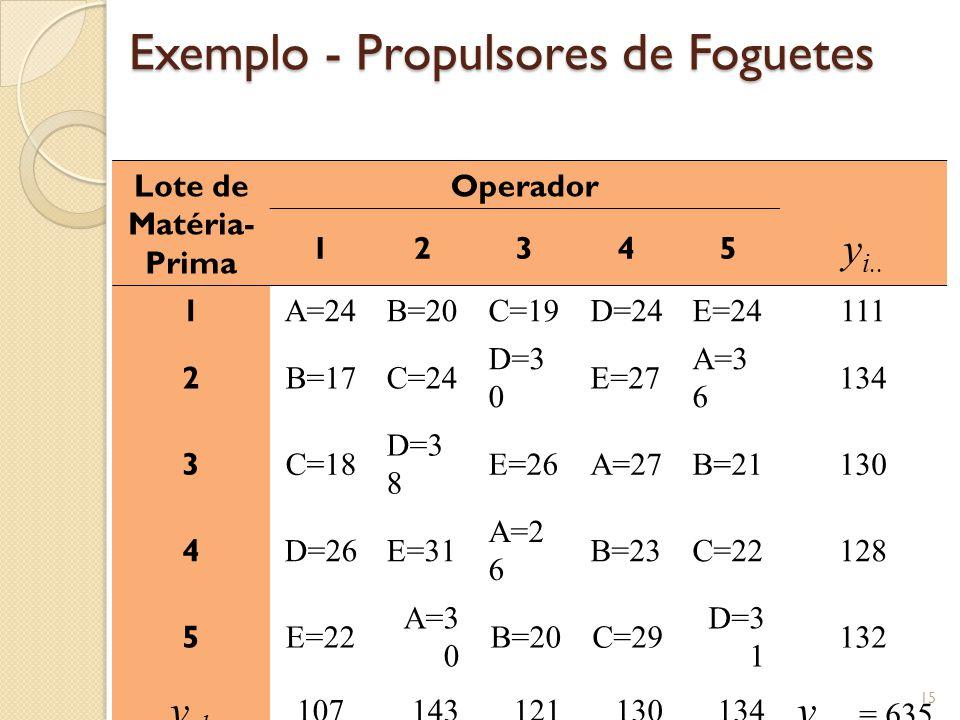 Exemplo - Propulsores de Foguetes 15 Lote de Matéria- Prima Operador 12345 y i.. 1 A=24B=20C=19D=24E=24111 2 B=17C=24 D=3 0 E=27 A=3 6 134 3 C=18 D=3