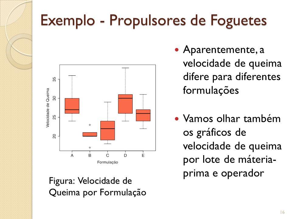 Exemplo - Propulsores de Foguetes Aparentemente, a velocidade de queima difere para diferentes formulações Vamos olhar também os gráficos de velocidad