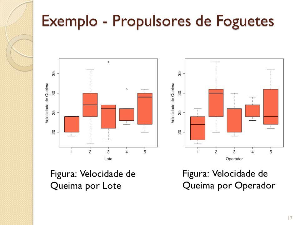 Exemplo - Propulsores de Foguetes 17 Figura: Velocidade de Queima por Lote Figura: Velocidade de Queima por Operador