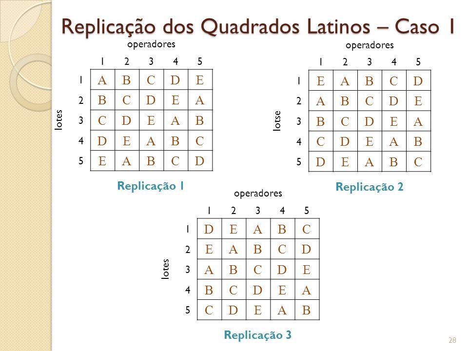 Replicação dos Quadrados Latinos – Caso 1 28 operadores 12345 lotes 1 ABCDE 2 BCDEA 3 CDEAB 4 DEABC 5 EABCD Replicação 1 operadores 12345 lotse 1 EABC
