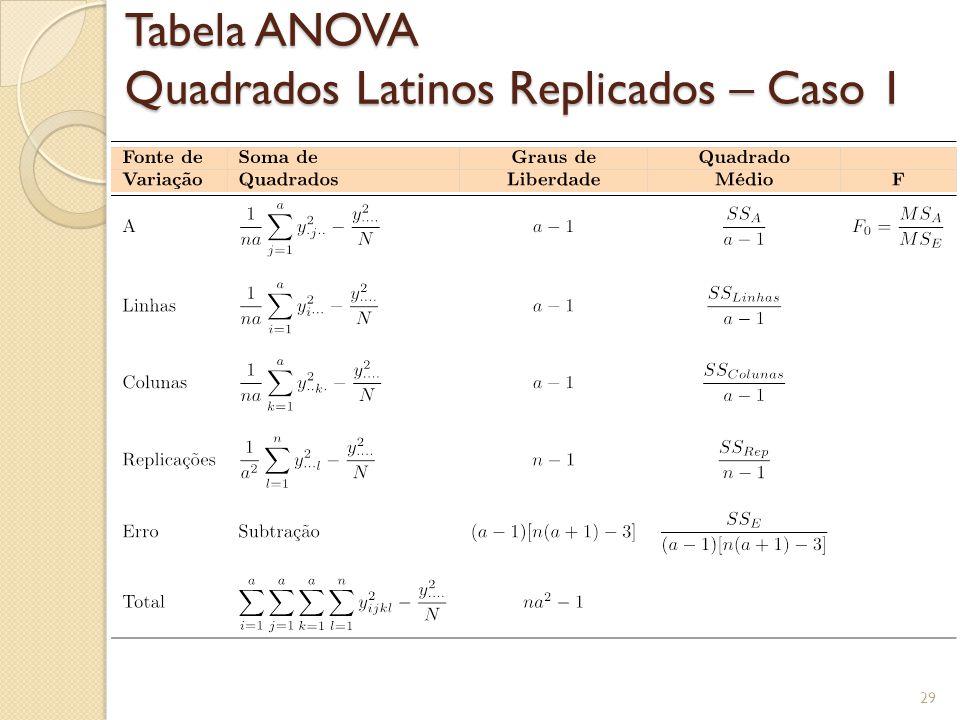 Tabela ANOVA Quadrados Latinos Replicados – Caso 1 29