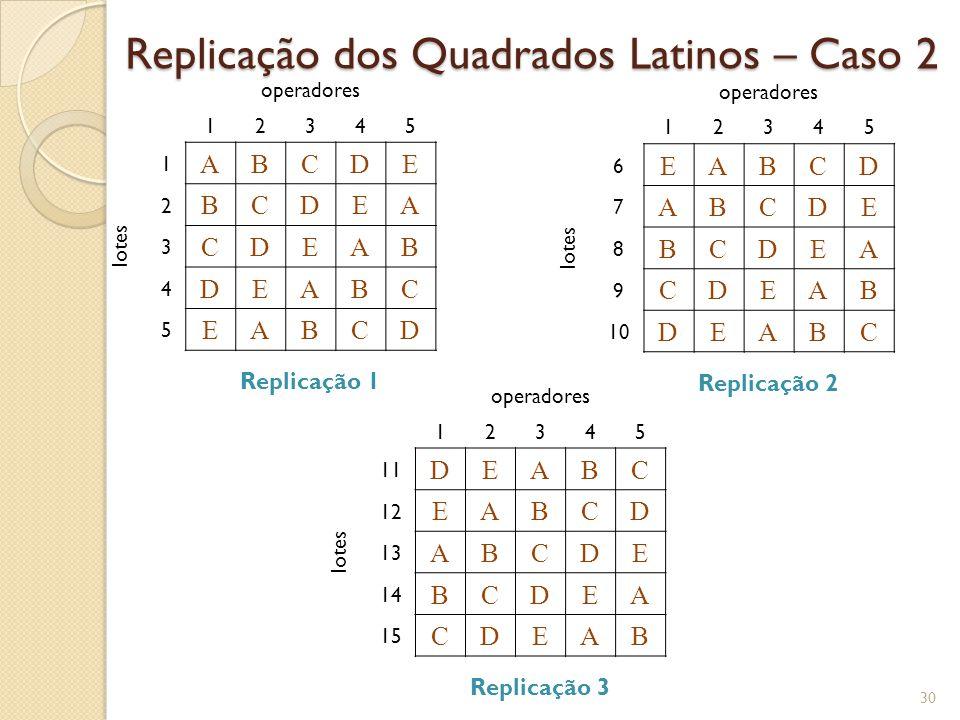Replicação dos Quadrados Latinos – Caso 2 30 operadores 12345 lotes 1 ABCDE 2 BCDEA 3 CDEAB 4 DEABC 5 EABCD Replicação 1 operadores 12345 lotes 6 EABC
