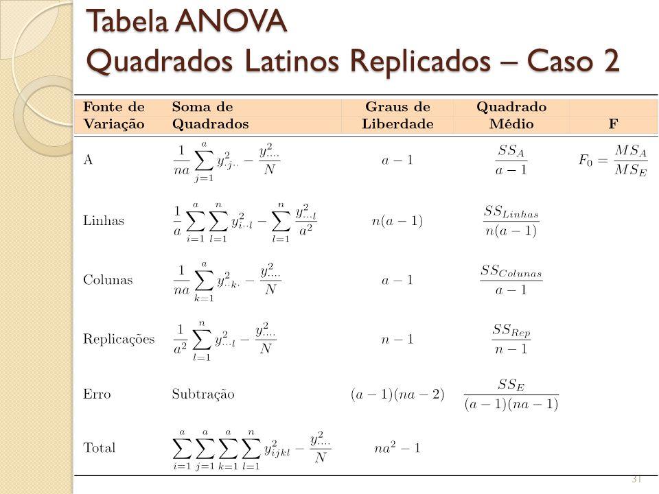 Tabela ANOVA Quadrados Latinos Replicados – Caso 2 31