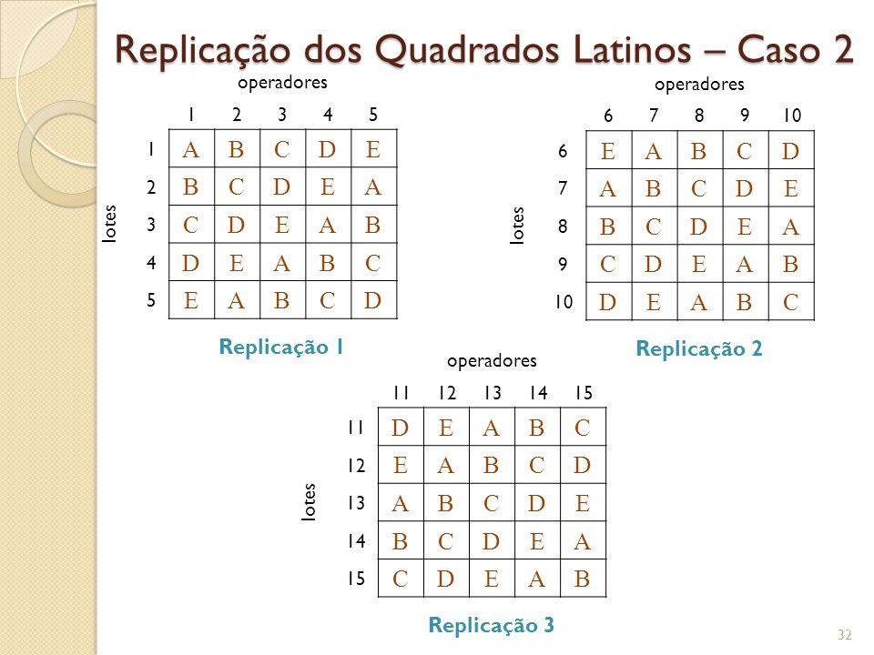Replicação dos Quadrados Latinos – Caso 2 32 operadores 12345 lotes 1 ABCDE 2 BCDEA 3 CDEAB 4 DEABC 5 EABCD Replicação 1 operadores 678910 lotes 6 EAB