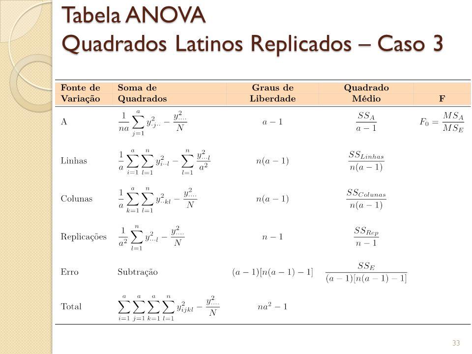 Tabela ANOVA Quadrados Latinos Replicados – Caso 3 33