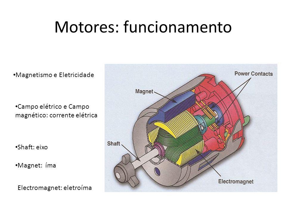 Motores: funcionamento Magnetismo e Eletricidade Campo elétrico e Campo magnético: corrente elétrica Shaft: eixo Magnet: íma Electromagnet: eletroíma