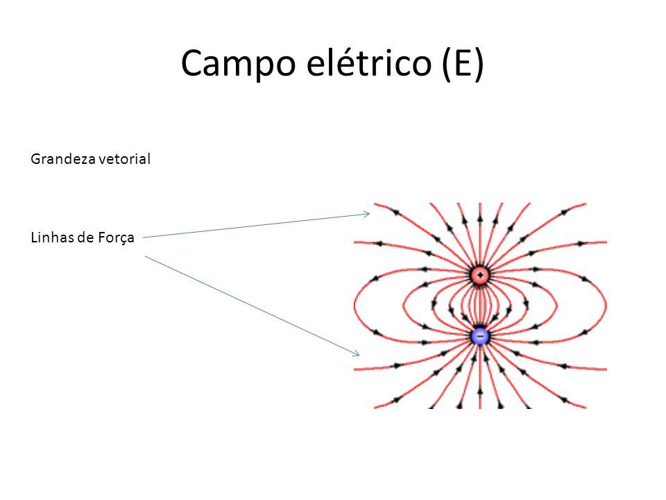 Campo elétrico (E) Grandeza vetorial Linhas de Força