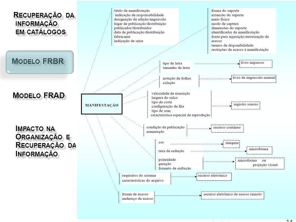 R ECUPERAÇÃO DA R ECUPERAÇÃO DA INFORMAÇÃO INFORMAÇÃO EM CATÁLOGOS EM CATÁLOGOS M ODELO FRBR M ODELO FRBR I MPACTO NA I MPACTO NA O RGANIZAÇÃO E O RGANIZAÇÃO E R ECUPERAÇÃO DA R ECUPERAÇÃO DA I NFORMAÇÃO I NFORMAÇÃO M ODELO FRAD M ODELO FRAD Fernanda Moreno 2011 14 MORENO (2006, p.49)